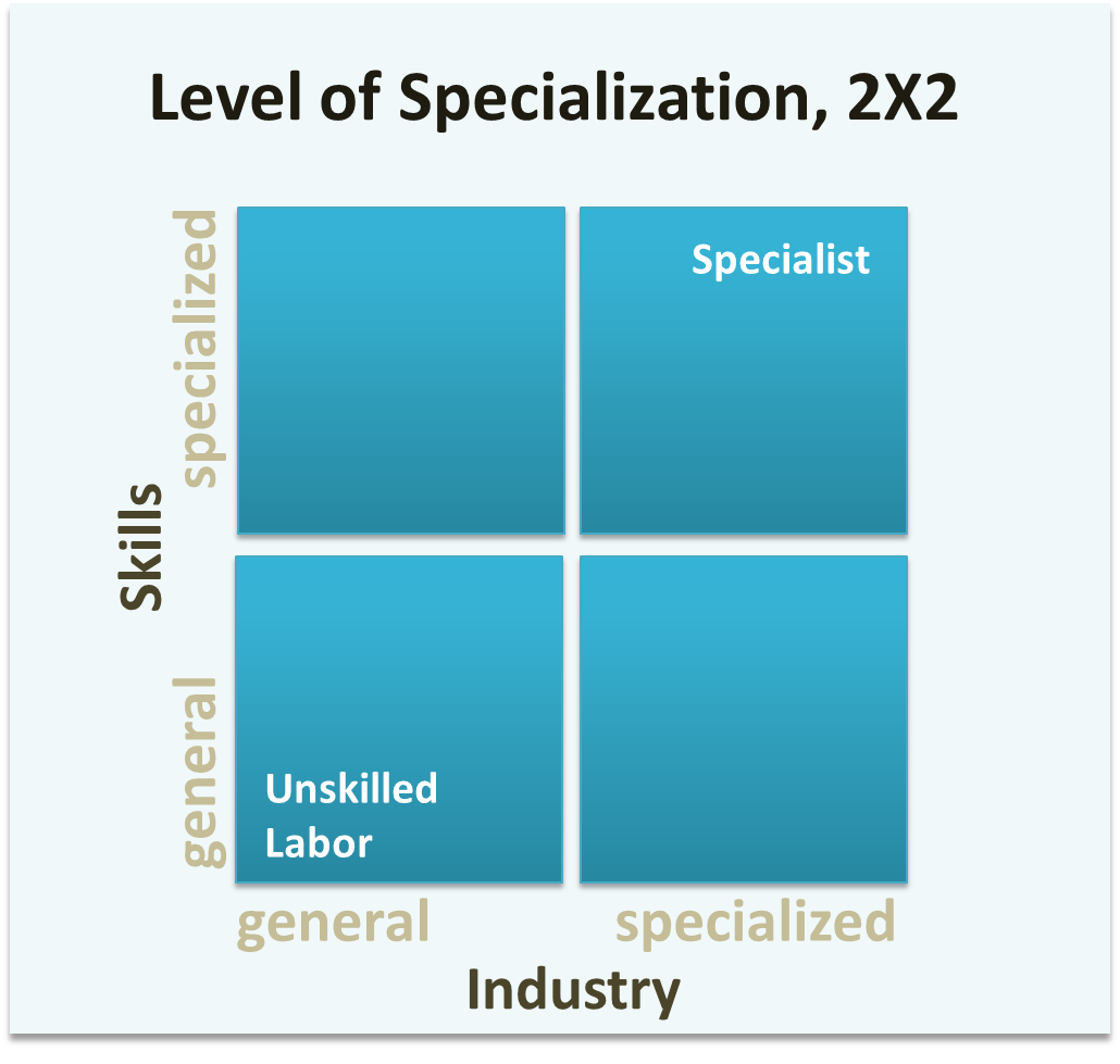 Level of specialization