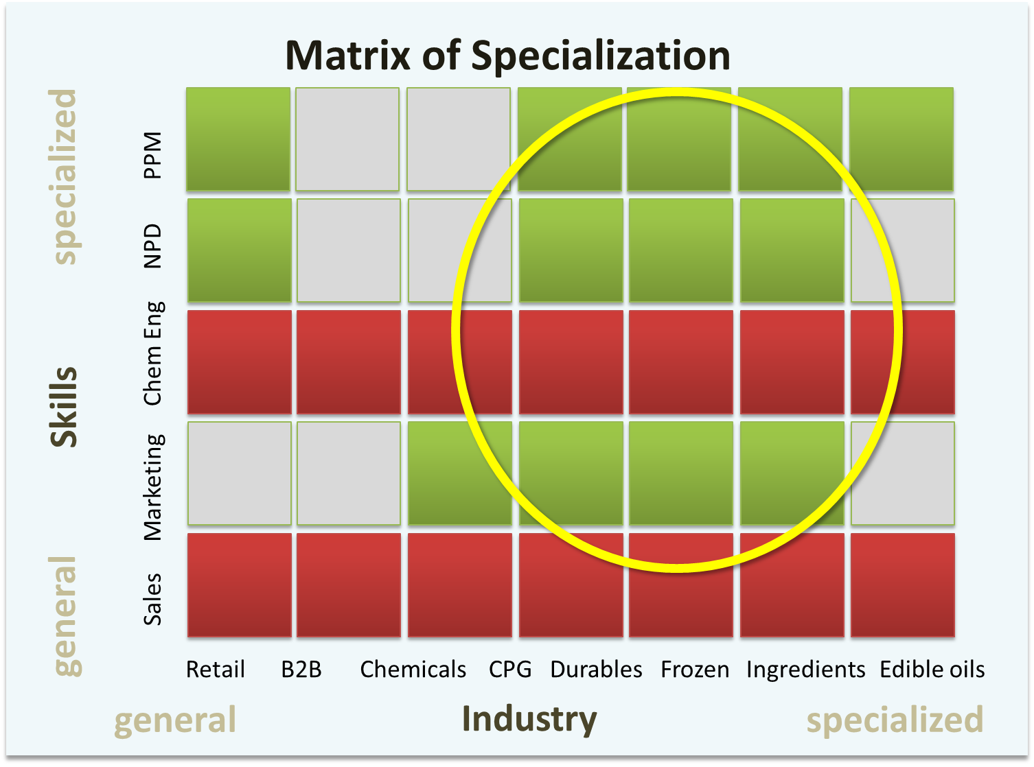 Matix of Specialization