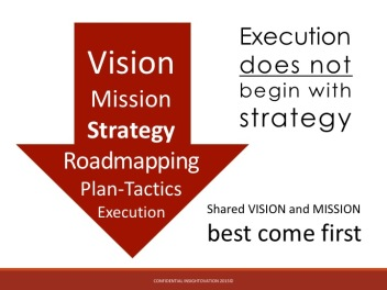 execution not begin with strategy
